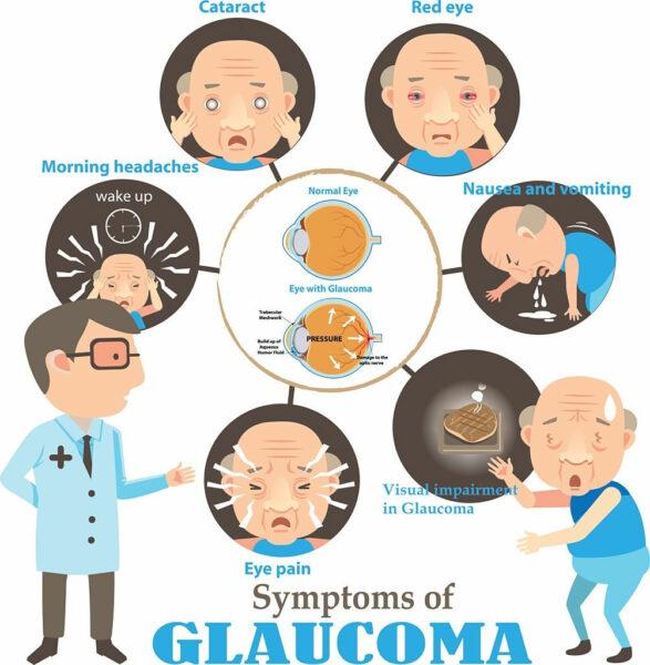 أعراض مرض المياه الزرقاء فى العين
